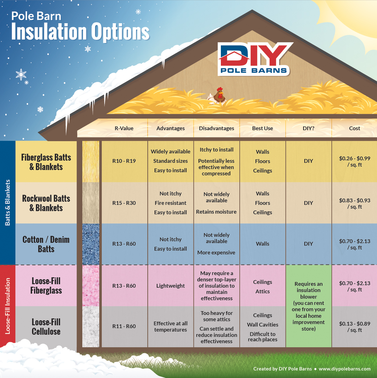Pole Barn Insulation Options